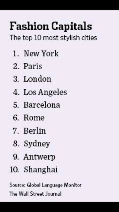 Fashion capitals of the world ppt 85